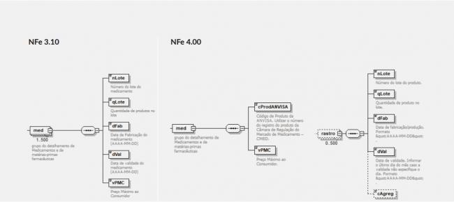 campo medicamentos NFe 4.0