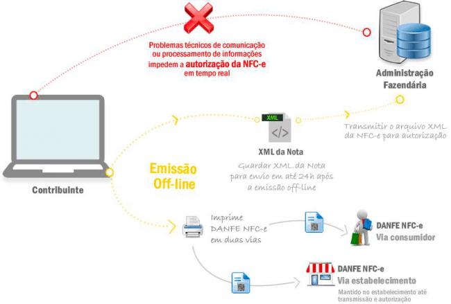Gráfico Contingência Offline